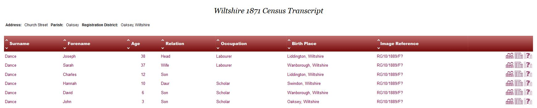 1871 Census of England and Wales, Wiltshire - Joseph and Sarah Dance and Family
